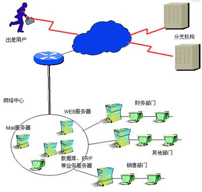 典型大中型企业网络拓扑图如下